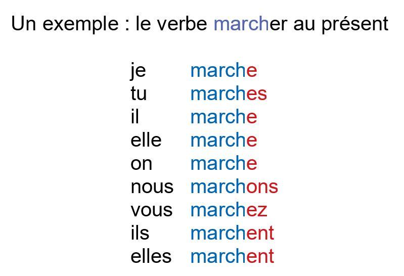 Le Verbe Le Verbe Et Sa Conjugaison En Francais Parle Fernand